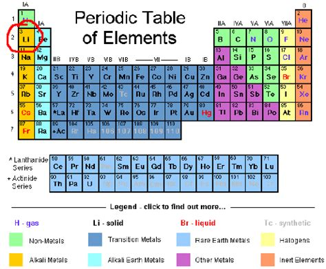 the rows of the periodic table are lithium is in the second row on the periodic table of