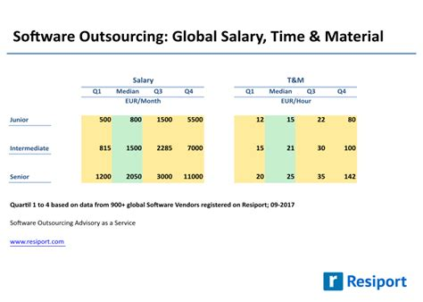Program Software Xlstat 2017 Premium Statistik Statistics 2017 salary rates and list prices in the software outsourcing industry resiport
