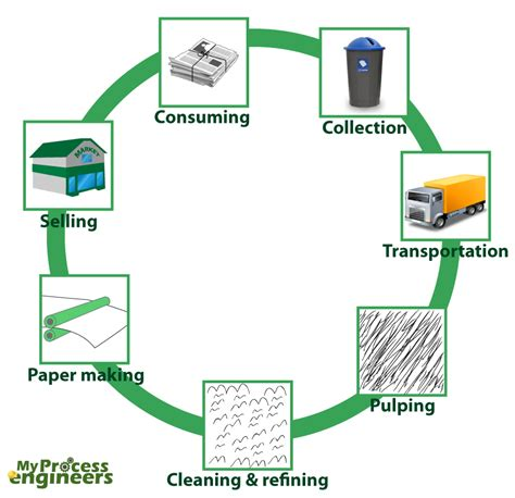 Paper Process Diagram - paper recycling process thinglink
