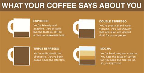 what does your coffee say about you liam thinks infographic what your coffee says about you