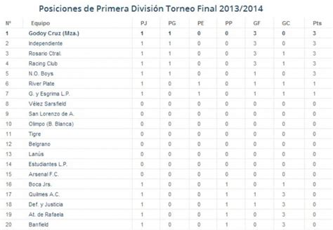 canchallena tabla promedios primera tabla de posiciones torneo primera division 2016