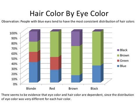 eye color distribution statistical measures categorical data presentation