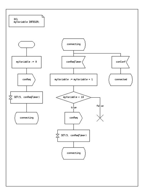 pattern specification language specification and description language wikipedia