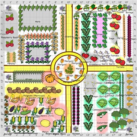 Kitchen Layouts And Designs by Garden Plans Kitchen Garden Potager The Old Farmer S