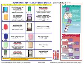 blood collection color guide vacutainer color chart cls what i