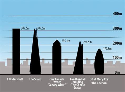 1 Floor Hieght - the shard height www pixshark images galleries