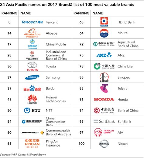 sa s 10 most valuable brands china s tencent cracks top 10 most valuable brands list nikkei asian review