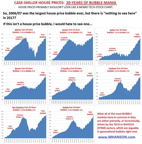 next housing bubble mark hanson reveals quot the next housing bubble quot zerohedge alternative view on facts