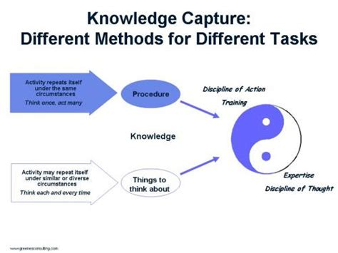 knowledge capture template pin for knowledge exle of er model retail sales