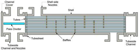 design guidelines for heat exchanger heat exchanger selection guidelines mech fundaz