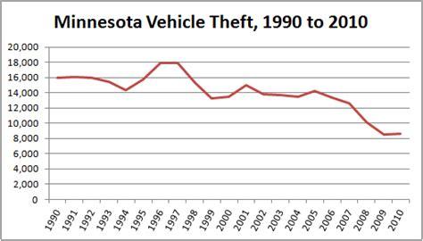 Car Insurance in Minnesota