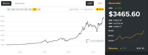 bitcoin real time price bitcoin price index real time bitcoin price charts