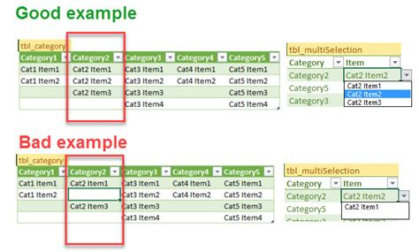 excel data validation list from table create dependent data validation from excel table excelcise