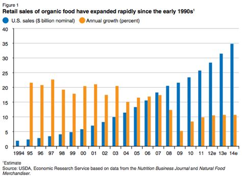 food sles extrapolations crops