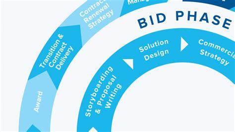 bid reviews the bid lifecycle bid solutions