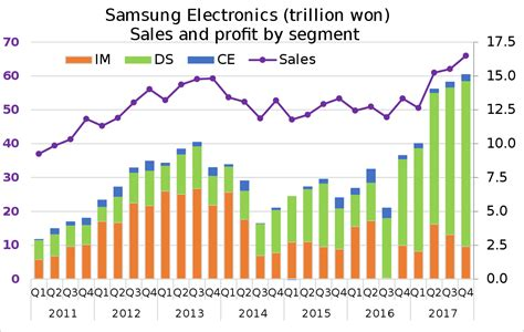 wiki 4 global changes from growing transport to smart samsung electronics wikipedia