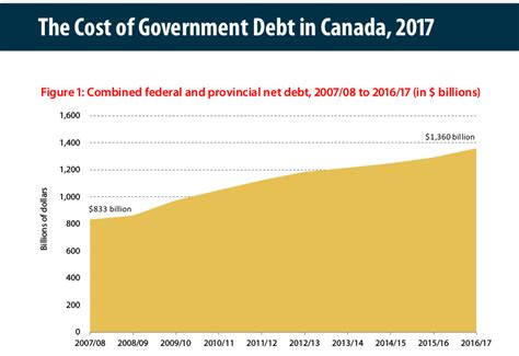 Mba Cost Canada 2017 by The Cost Of Government Debt In Canada