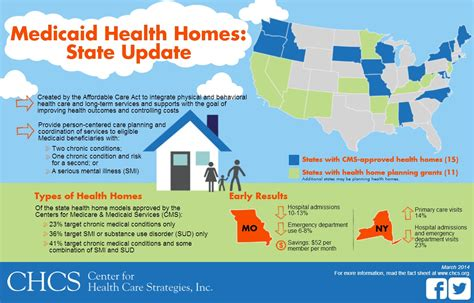 center for health care strategies inc new york state