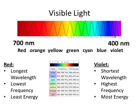what color of visible light has the highest energy light and optics ppt