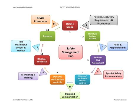 Safety Management Plan Template Download Free Software Process Safety Management Program Template