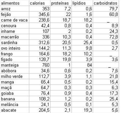 lista de proteinas e carboidratos nutri 231 227 o sa 250 de d 250 vidas sobre os lista de proteinas e carboidratos produ 199 213 es