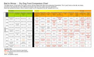 best amp worst dog food ingredients what you need to know before you decide on the best dog food