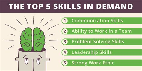 How Many Soft Skill Courses In An Mba by Soft Skills For Employees Bizlibrary