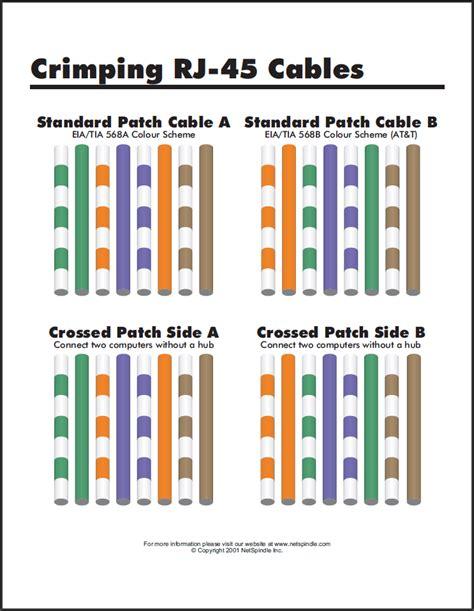 Kabel Strika Standar urutan warna kabel lan
