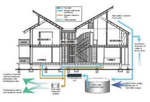 gray water systems for homes green roof grey water system diagram search