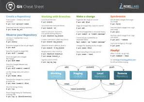 What Kind Of Sheets Are The Best by Git Commands And Best Practices Cheat Sheet