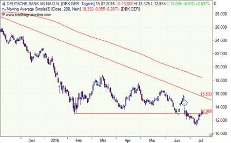 tendenz deutsche bank aktie deutsche bank aktie attraktive rendite mit bonus