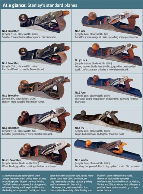 woodworking planes types best 25 wood plane ideas on woodworking