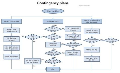 Manufacturing Contingency Plan Contingency Plan Template
