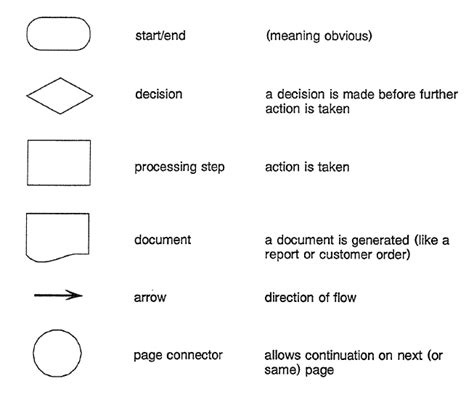 iso flowchart symbols flowchart symbol meaning pdf flow chart symbol meanings