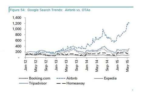 airbnb financial report airbnb poses long term threat to online travel sites like