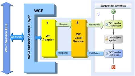 wcf workflow service application tutorial ws transfer service for workflow codeproject
