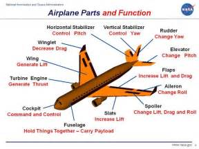 Basic Parts Of An Airplane » Home Design 2017