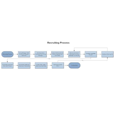 recruitment flowchart recruiting process flowchart
