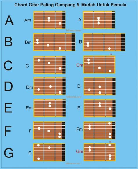 tutorial chord gitar demi waktu kunci gitar belajar cara bermain gitar untuk pemula