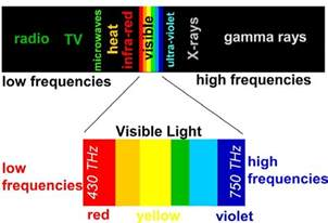what do the different colors of visible light represent phys103 module 018