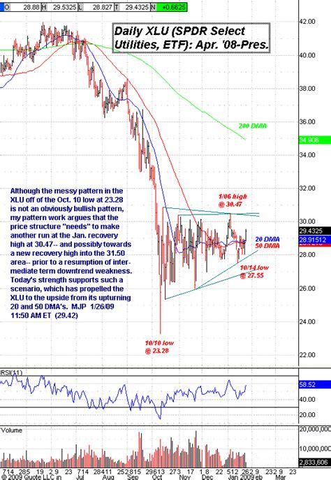 pattern day trader uk constructive pattern in xlu utility stocks etf the