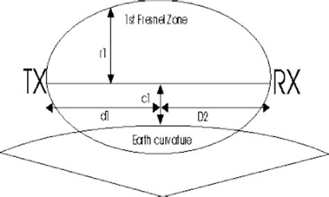 curvature of the earth calculator curvature of earth calculator