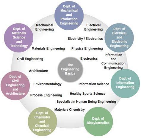 jp departments faculty of engineering niigata departments