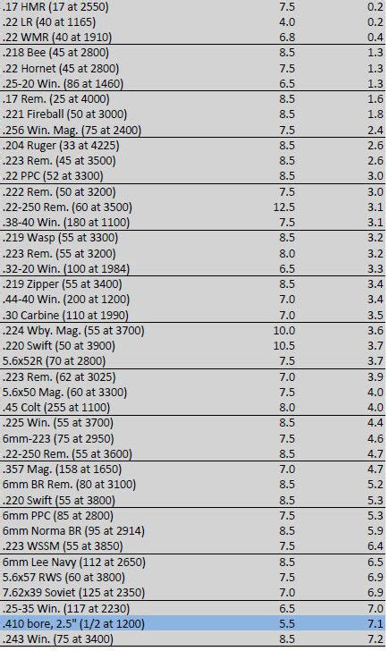 Rifle Recoil Table by Rifle Caliber Comparison Search Results Million Gallery