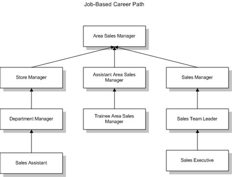 oracle human resources management systems workforce