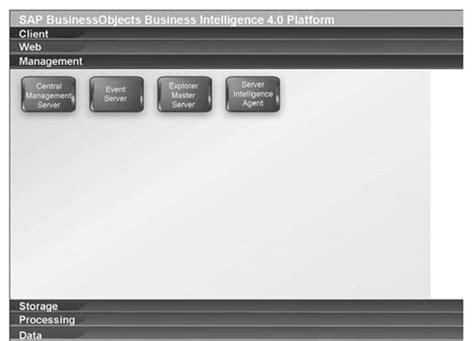 tutorial web intelligence rich client sap bo sdk tutorial