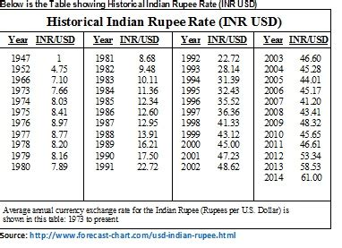 the journey of indian rupee since 1947 and forecast 2015