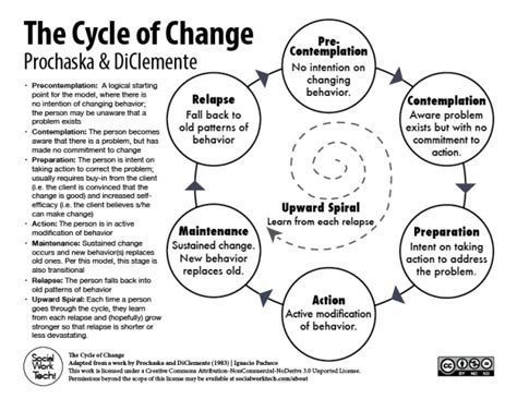 theory stages  change prochaska diclemente social