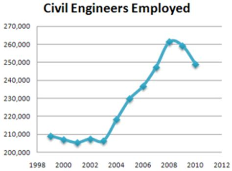 design engineer outlook mechanical engineering employment and pay design build
