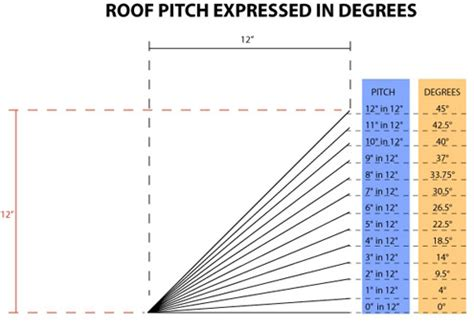 estimating roof pitch & determining suitable roof types